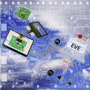 Processori Grafici Embedded