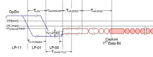 Deserializzatore e sequenza sincronizzazione