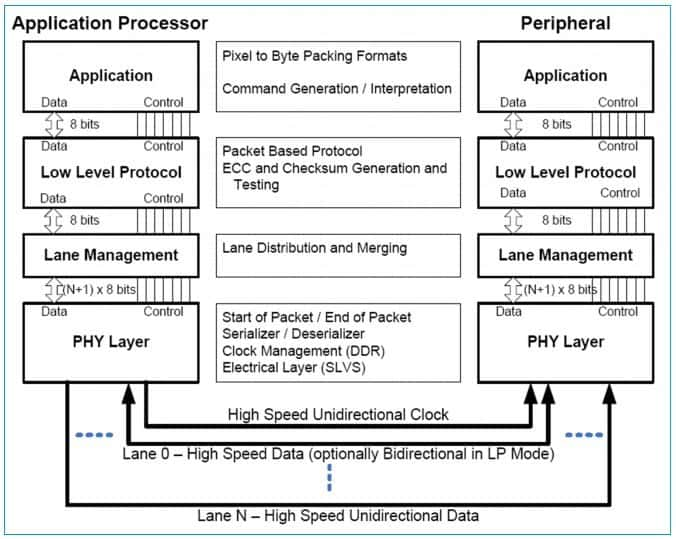 Architettura del D-PHY - Tecnologia MIPI