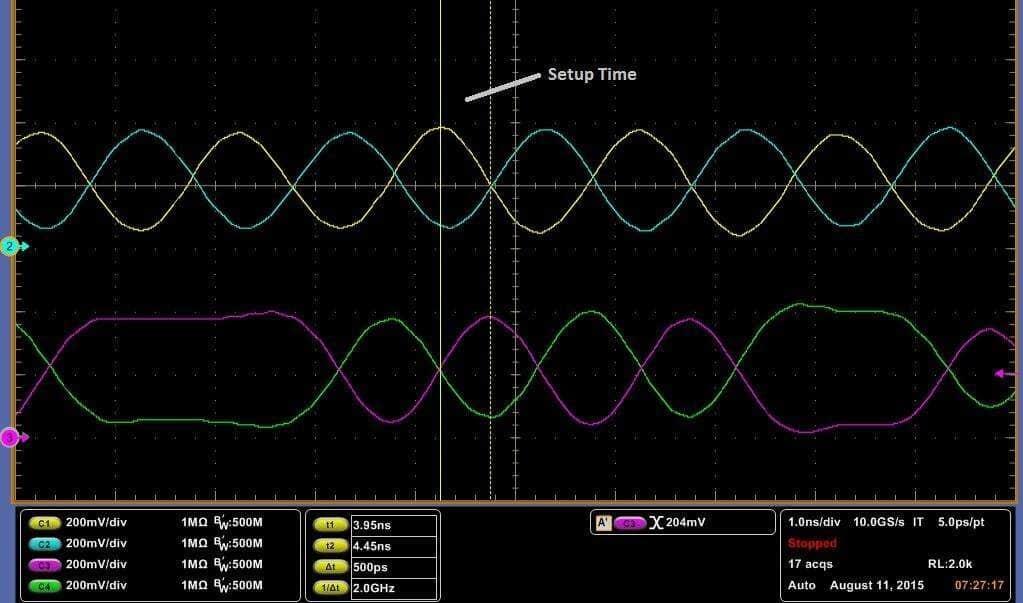 Relazione temporale tra clock e dati.