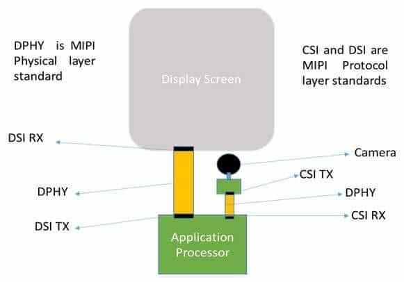 Tecnologia MIPI e Display: che cosa è? Come funziona?